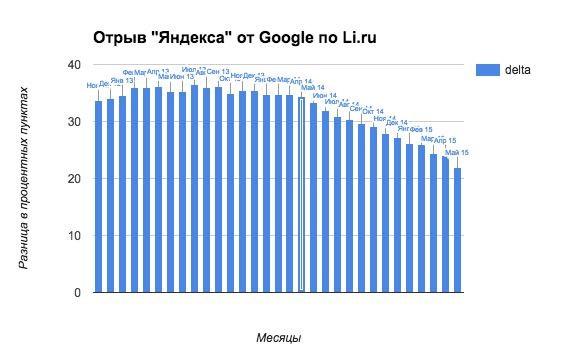 За один год «Яндекс» потерял треть преимущества над Google