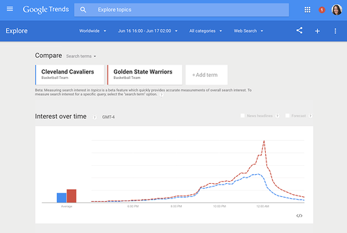 Инструмент Google Trends  начал отслеживать Новости и YouTube