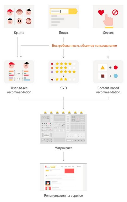 Рекомендательная система Яндекса-результат работы Матрикснета