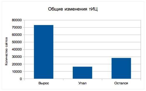 Яндекс вернул тИЦ, надолго ли?