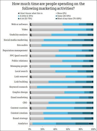 Moz: рынок поискового маркетинга в 2015 году