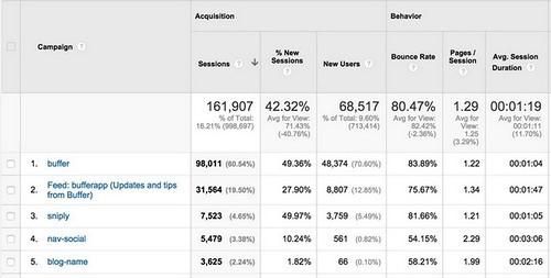 5 важнейших отчетов Google Analytics для SMM