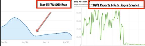 Падение трафика из Bing в связи с переходом на HTTPS : пути решения