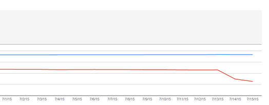 Ошибка в отчете Файлы Sitemap в Search Console сократила число страниц сайтов  в индексе Google