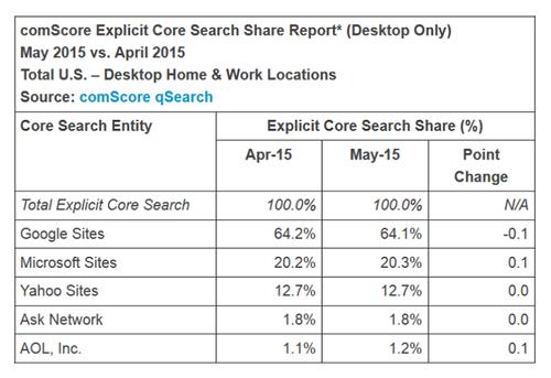 ComScore: рынок десктопного поиска в мае не изменился.