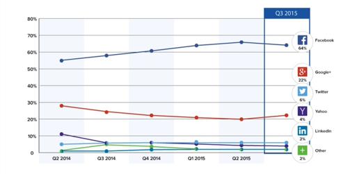 Gigya: 64% пользователей авторизируются на сайтах через профили в Facebook; 22% - через Google+