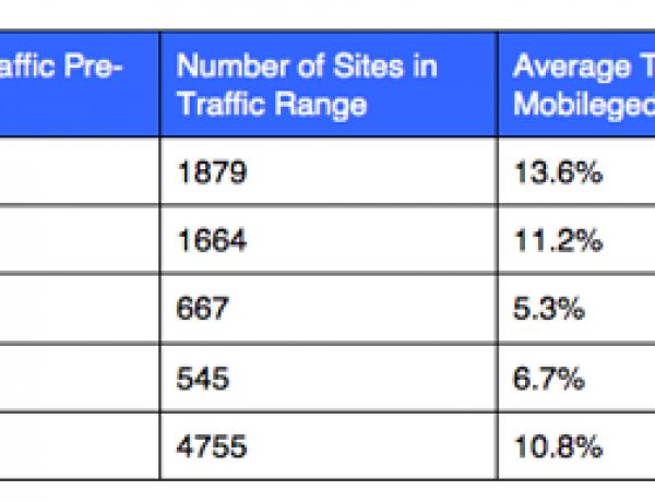 В результате обновления алгоритма Google mobile-friendly выиграли сайты с минимальным трафиком
