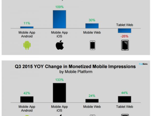 CPM рекламы на мобильных устройствах растёт быстрее, чем на десктопах