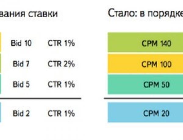 Яндекс о новом аукционе и новом ранжировании в Директе