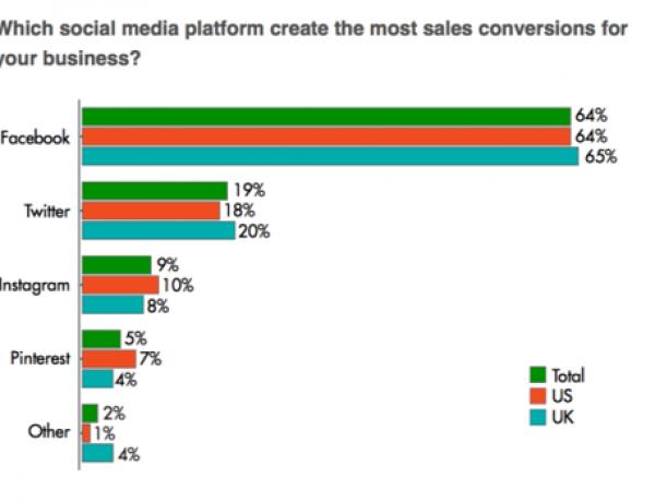 Владельцы интернет-магазинов назвали Facebook основным социальным каналом конверсии продаж