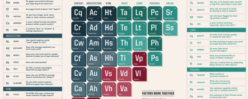 Опубликована Периодическая таблица факторов ранжирования 2015