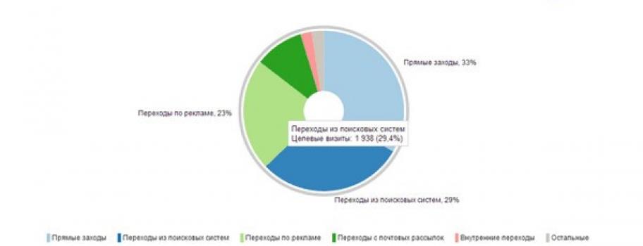 Яндекс.Метрика 2.0 выходит из беты