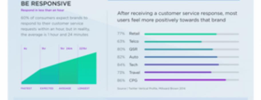 Twitter рекомендует брендам персонализировать обслуживание клиентов