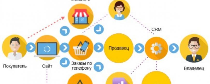 Поиск счастья для бизнеса через анализ источника трафика
