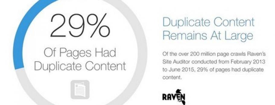 Исследование: 29% сайтов воруют контент, 80% – не используют разметку Schema.org